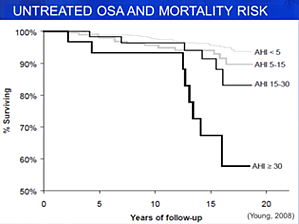 Untreated OSA and Mortality Risk