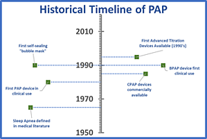 History of PAP Therapy